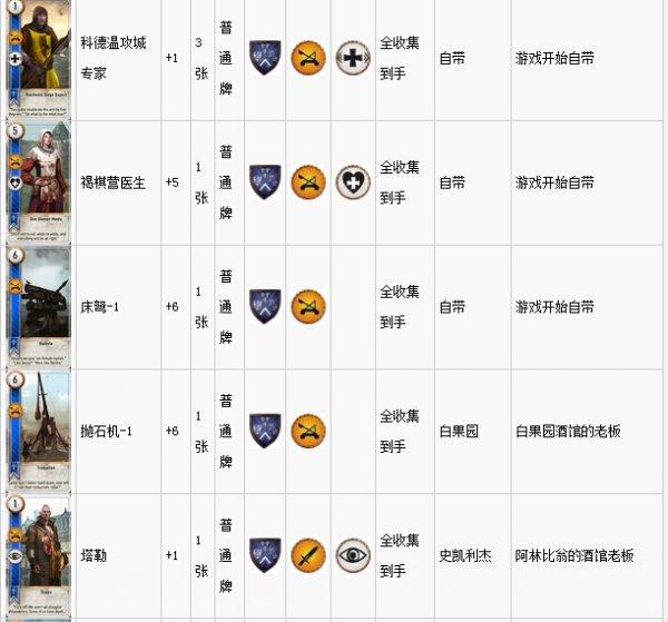 《巫师3》所有昆特牌属性、能力及收集攻略