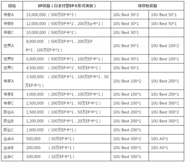 FIFAOL3排位赛奖励全升级 第1赛季抢先送