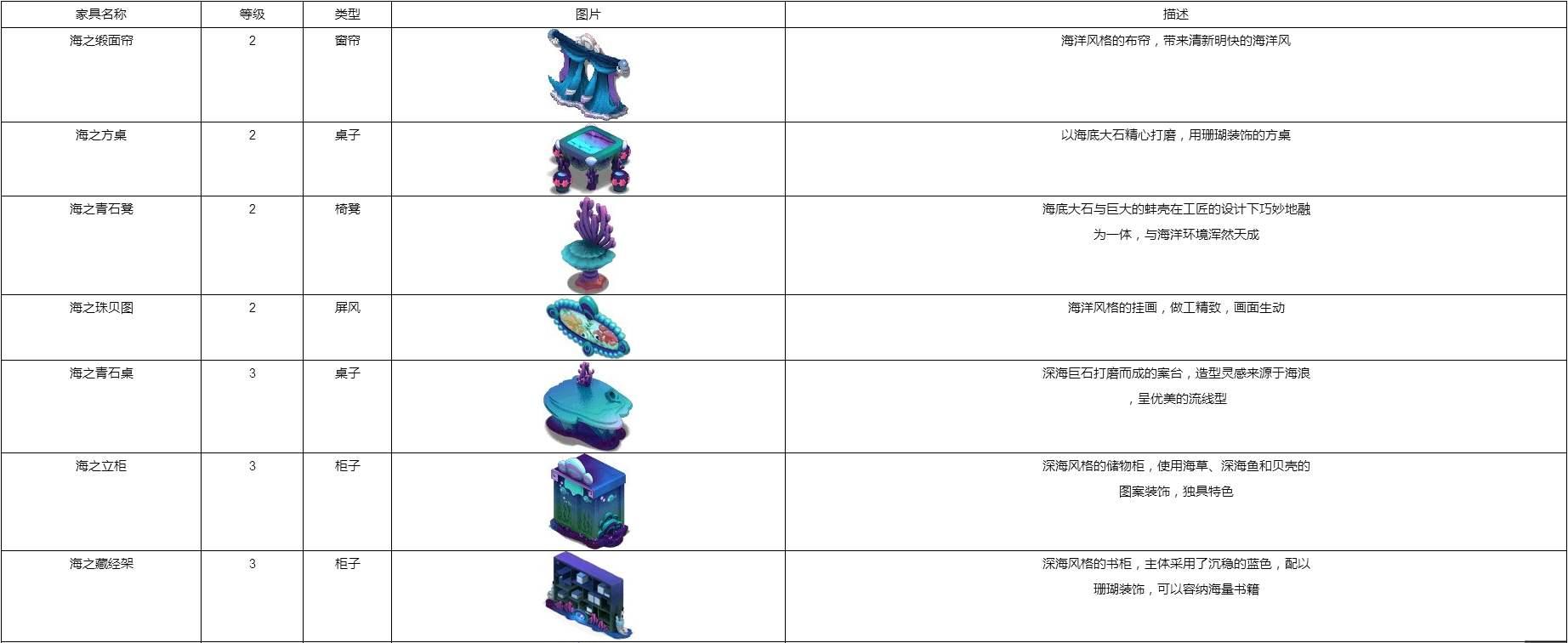 梦幻西游家具配方与消耗 最完整的家具配方