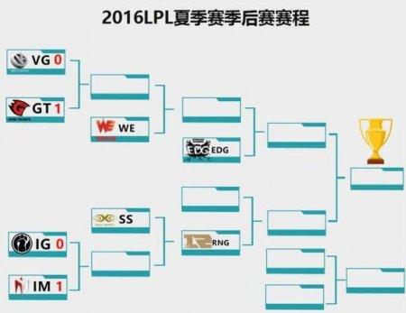 LSPL夏季赛总决赛落幕 NBY强势摘冠