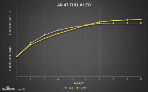 csgoAK47更新 AK弹道更新详细解析