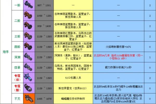 冒险岛2重炮手武器选择 重炮手武器分阶图