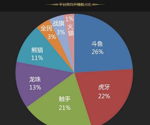直播行业排行:PDD成最红主播 虎牙追斗鱼