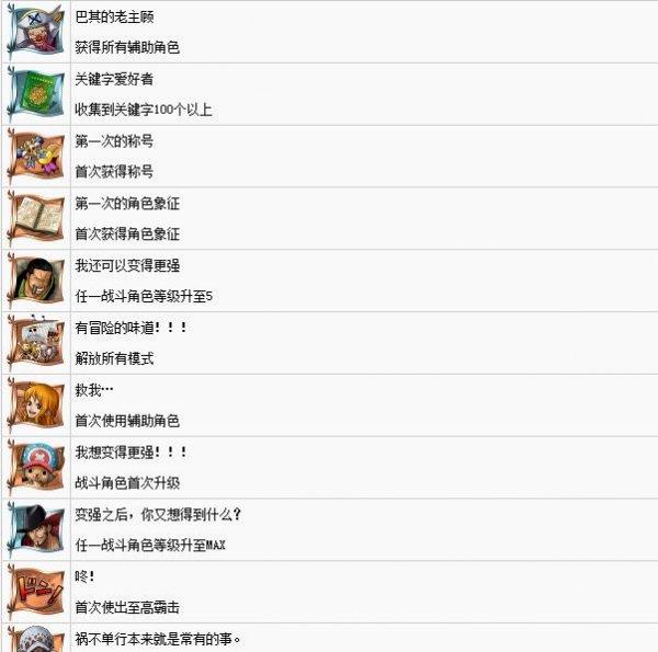 《海贼王:燃烧热血》中文奖杯列表一览