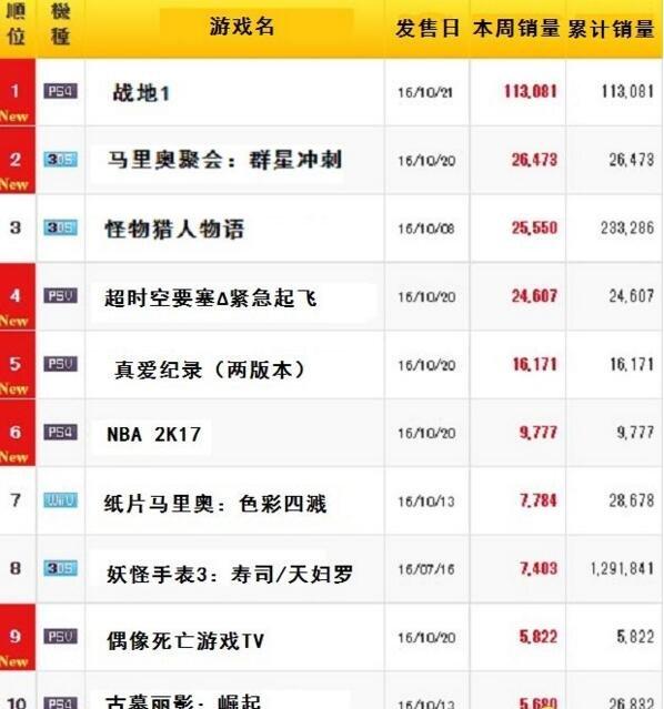 《战地1》日本销量大卖 三天卖出11万份