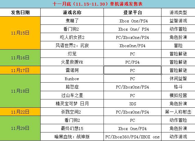 11月底单机游戏推荐:看门狗2迎战最终幻想15
