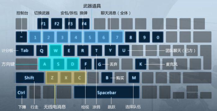 csgo键位设置说明 默认键位介绍让你玩转CSGO